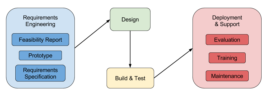 dev-diagram-2